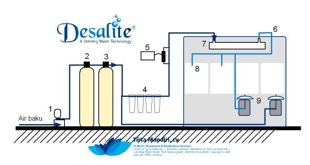Apakah Galon Air Minum Yang Agan Pakai Sudah Sesuai