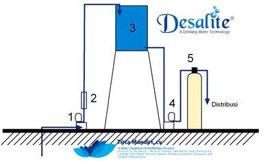 filter penyaring besi